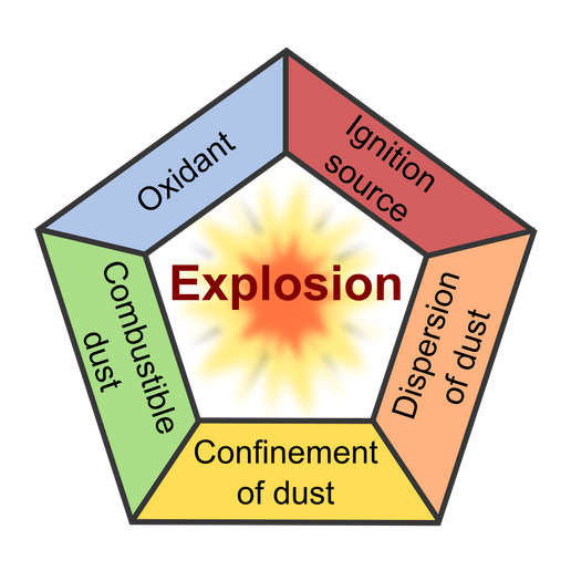 Five factors known as the Dust Explosion Pentagon (oxygen, heat, fuel, dispersion and confinement) must be present for an explosion. Explosion risks are eliminated when one or more legs of the Pentagon are removed. - Wikipedia