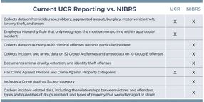 NIBRS 2021: Prepare Your Agency for the New and Improved Crime Reporting System