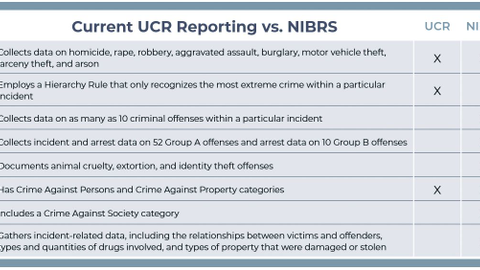 This comparison chart illustrates the differences between UCR and NIBRS.