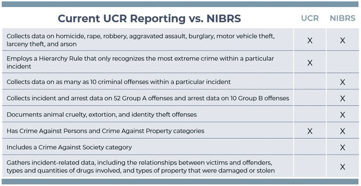 This comparison chart illustrates the differences between UCR and NIBRS.  -
