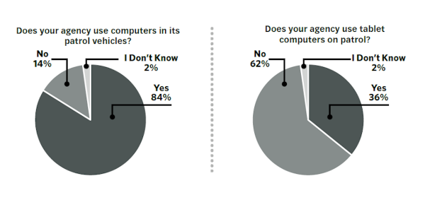 Although most agencies have patrol computers, some don't. So some respondents said they needed...