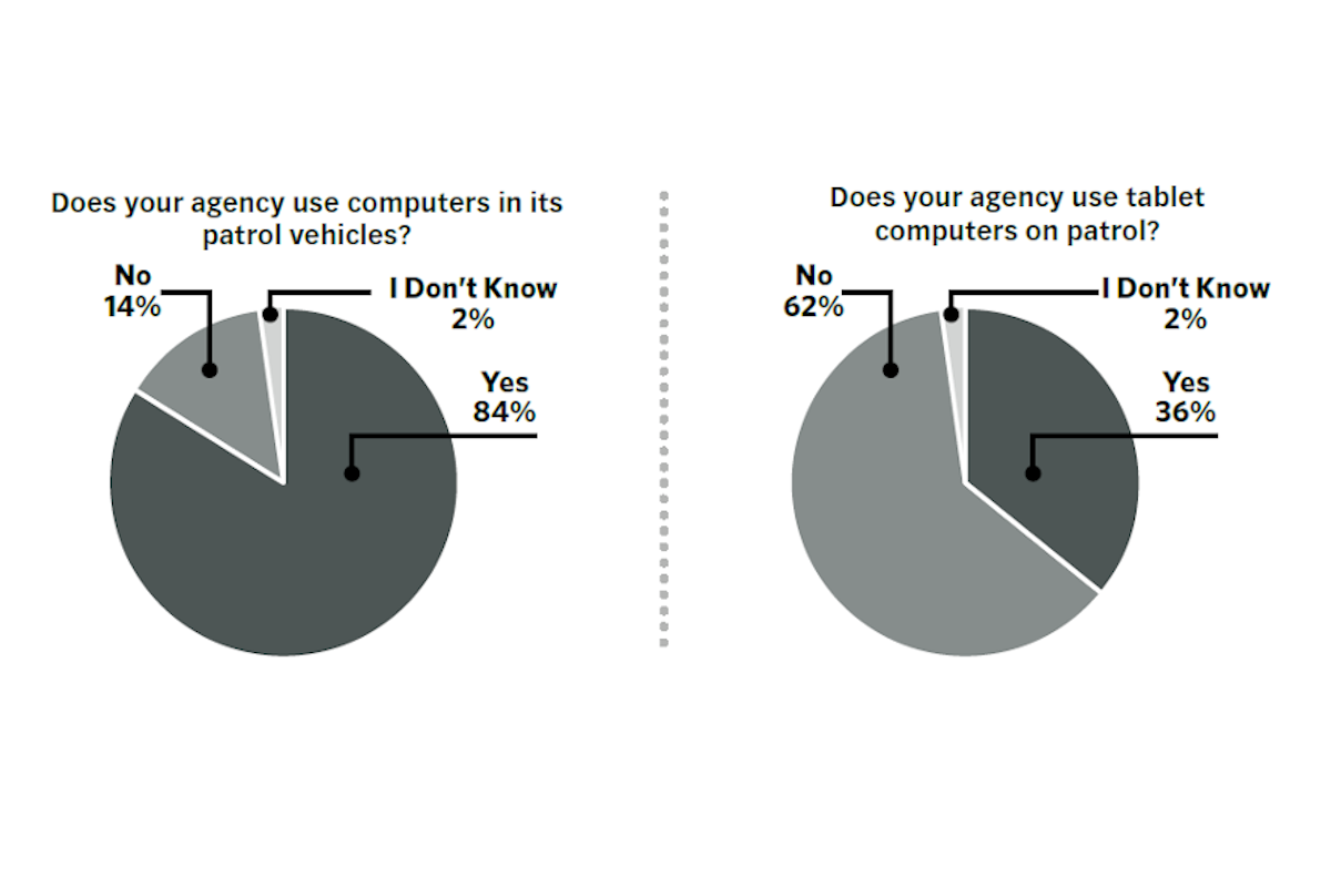 POLICE Survey: Law Enforcement and Technology