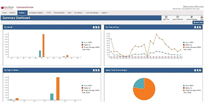 Robust dashboards in LexisNexis' Crash Mapper can reveal accident and traffic-safety issues and trends by multiple causation factors. -