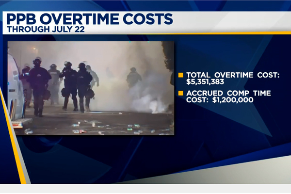 Portland Protests Causing Millions in Overtime Costs for Police