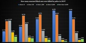 Half of Survey's Very Liberal Respondents Believe 1,000 or More Unarmed Black Men Killed by Police in 2019