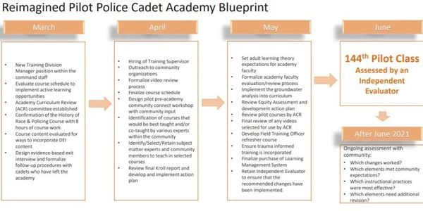 The Austin Police Department will be expected to follow this plan to reopen the academy. (Photo:...