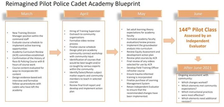 The Austin Police Department will be expected to follow this plan to reopen the academy. (Photo: City of Austin) -