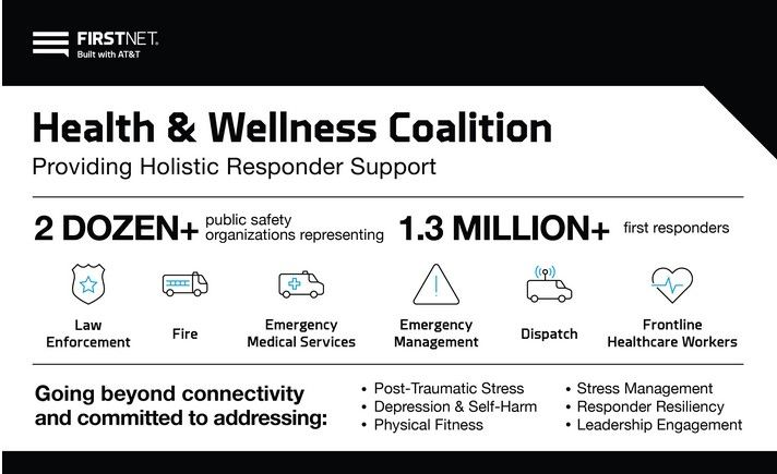 The mission of the FirstNet Health & Wellness Coalition is to integrate responder, community, industry and academic capabilities to support the health, wellness and readiness of America's first responders. (Photo: FirstNet/AT&T) -