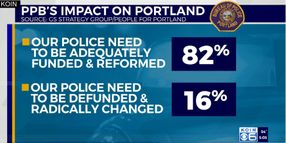 Survey: 86% of Portland Voters Want More Police