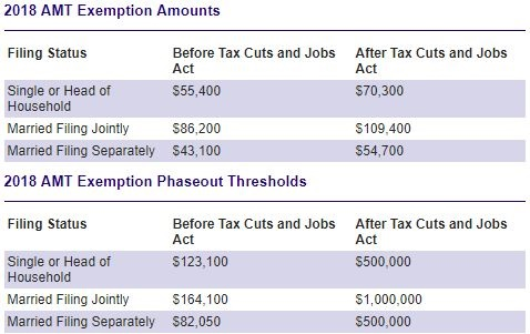 2018 AMT Exemption Amounts