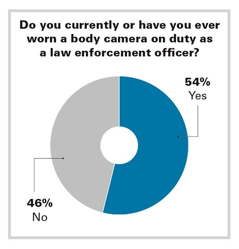 Despite the increasing popularity and usage of body cameras, they have yet to reach critical mass. (Photo: POLICE File)