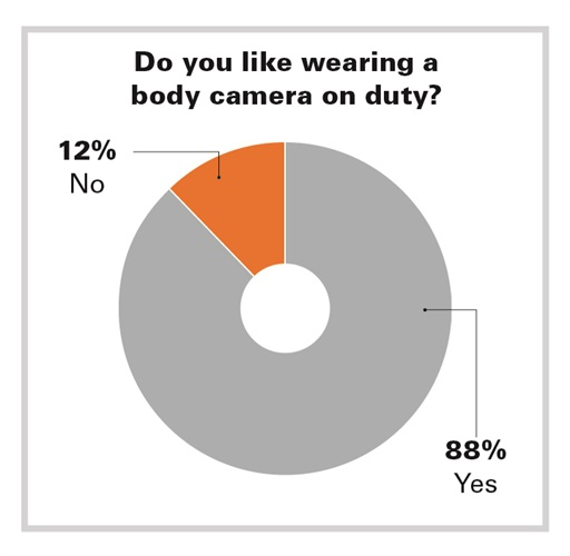 Most officers cited a difference in public-officer interaction with the use of body cameras. (Photo: POLICE File)