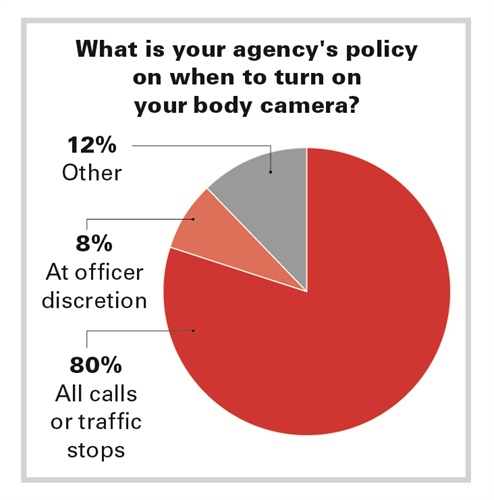 It's common for officers to forget or remember to turn on their  body cameras when patroling. (Photo: POLICE File)