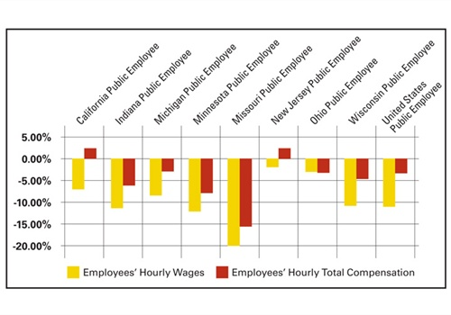 This chart shows public employees' wages and compensation as compared to that of their private sector counterparts. Source: Employment Policy Research Network.