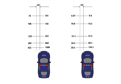 The impact of alignment on illumination is significant. Just 24 inches off centerline substantially reduces the light.