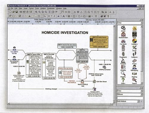 Analyst's Notebook software from i2 Inc. can create timelines and help detectives organize complex and confusing information in ways that will help them see the bigger picture of the crime.