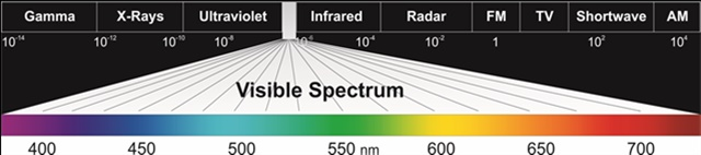 Light consists of waves of radiant energy, but the band of wavelengths visible to humans, the visible spectrum, covers a very small section of the whole spectrum.