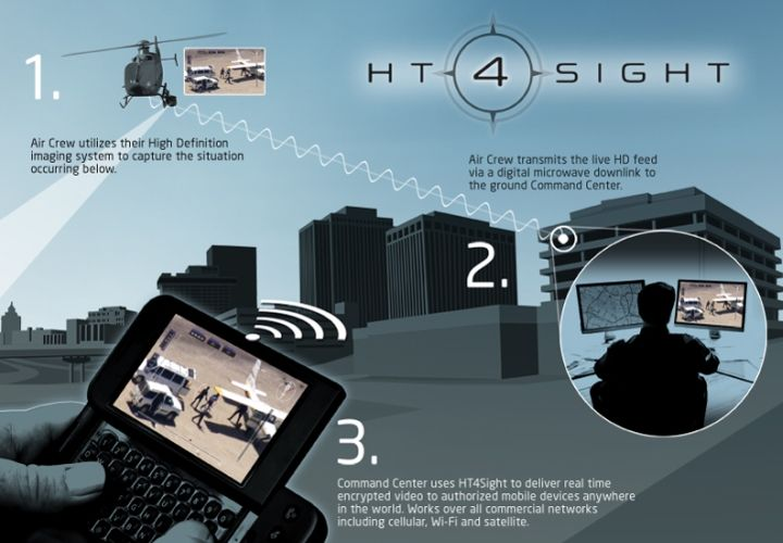 Helinet Technologies Brings Aerial Surveillance Video to Mobile Devices