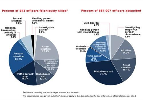 Charts via FBI LEOKA report.