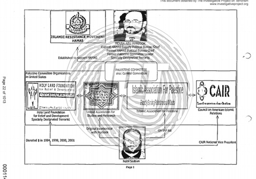 This FBI chart details the Hamas-related groups, which included CAIR, that were created to ultimately support the Palestinian terrorist organization. It also established Nabil Sadoun's (former CAIR national board of directors member and vice chairman) connections to Hamas. (Photo: IPT/FBI FOIA Release)