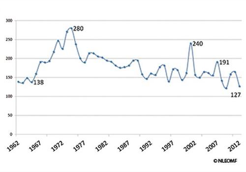 Chart courtesy of NLEOMF.