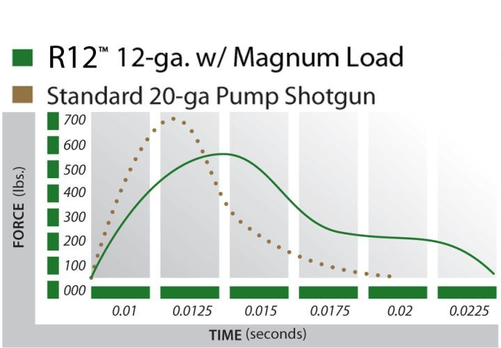 When pairing 12-gauge Magnum shells with the R12P, a shooter would see a nearly 20% reduction in...